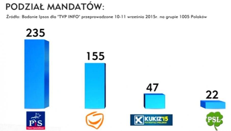 Po wyborach PiS może rządzić samodzielnie (fot. TVP Info)