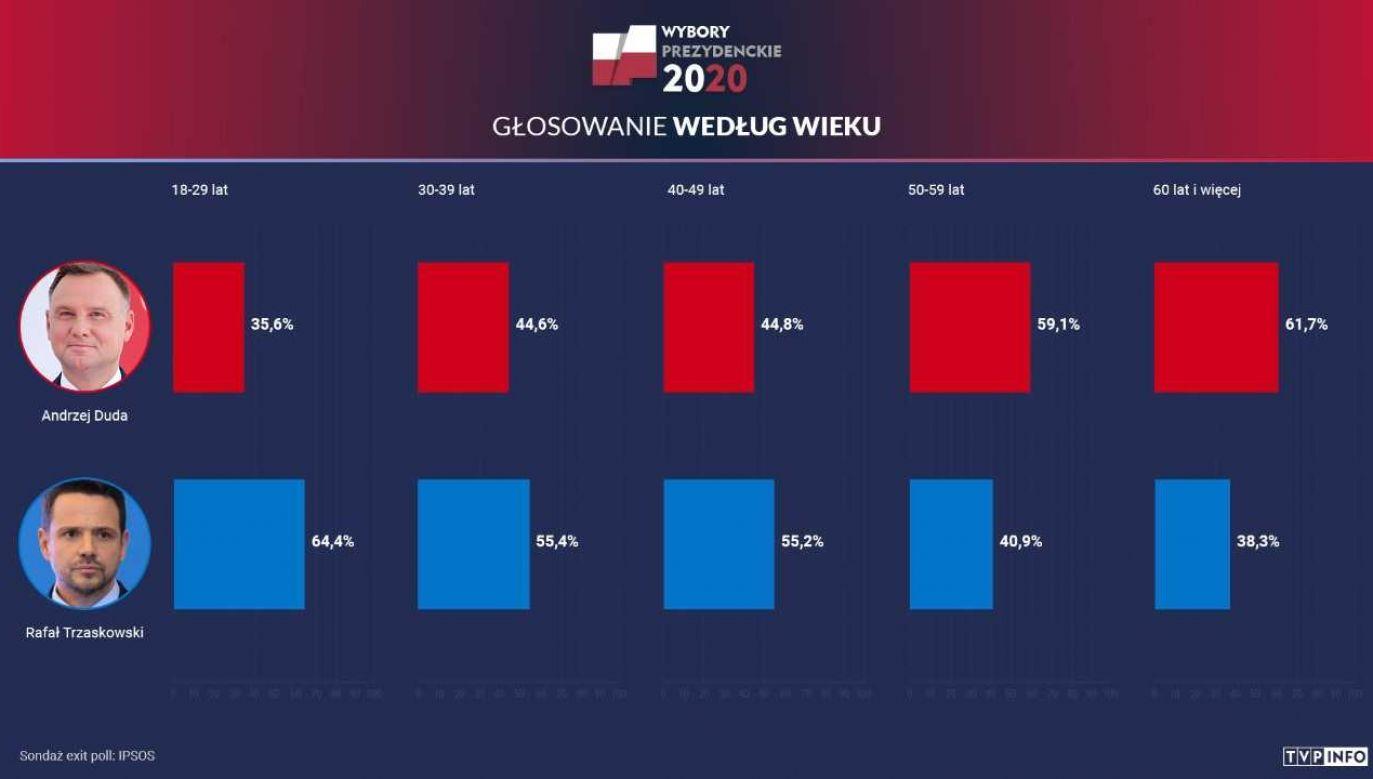 Analizujemy dane exit poll (fot. IPSOS)