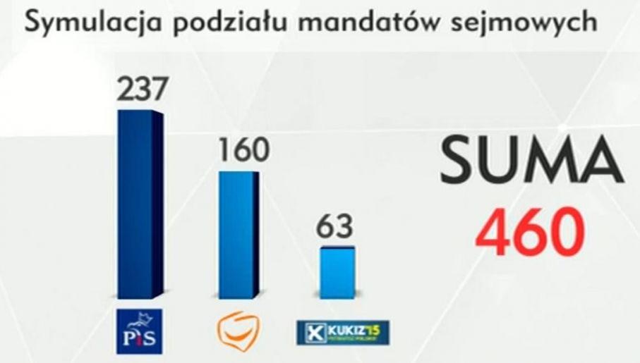 Z sondażu wynika, że zjednoczona prawica może rządzić samodzielnie (fot. TVP Info)
