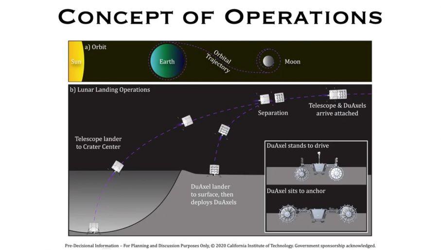 Schemat rozciągania czaszy LCRT na powierzchni księżycowego krateru (fot. YouTube/Saptarshi Bandyopadhyay)