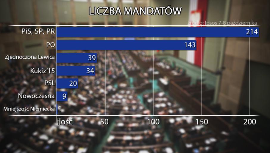 Podział mandatów według najnowszego sondażu Ipsos