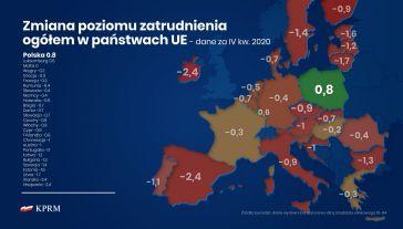 Polska odnotowała wzrost zatrudnienia rok do roku (fot. twitter.com/PremierRP)